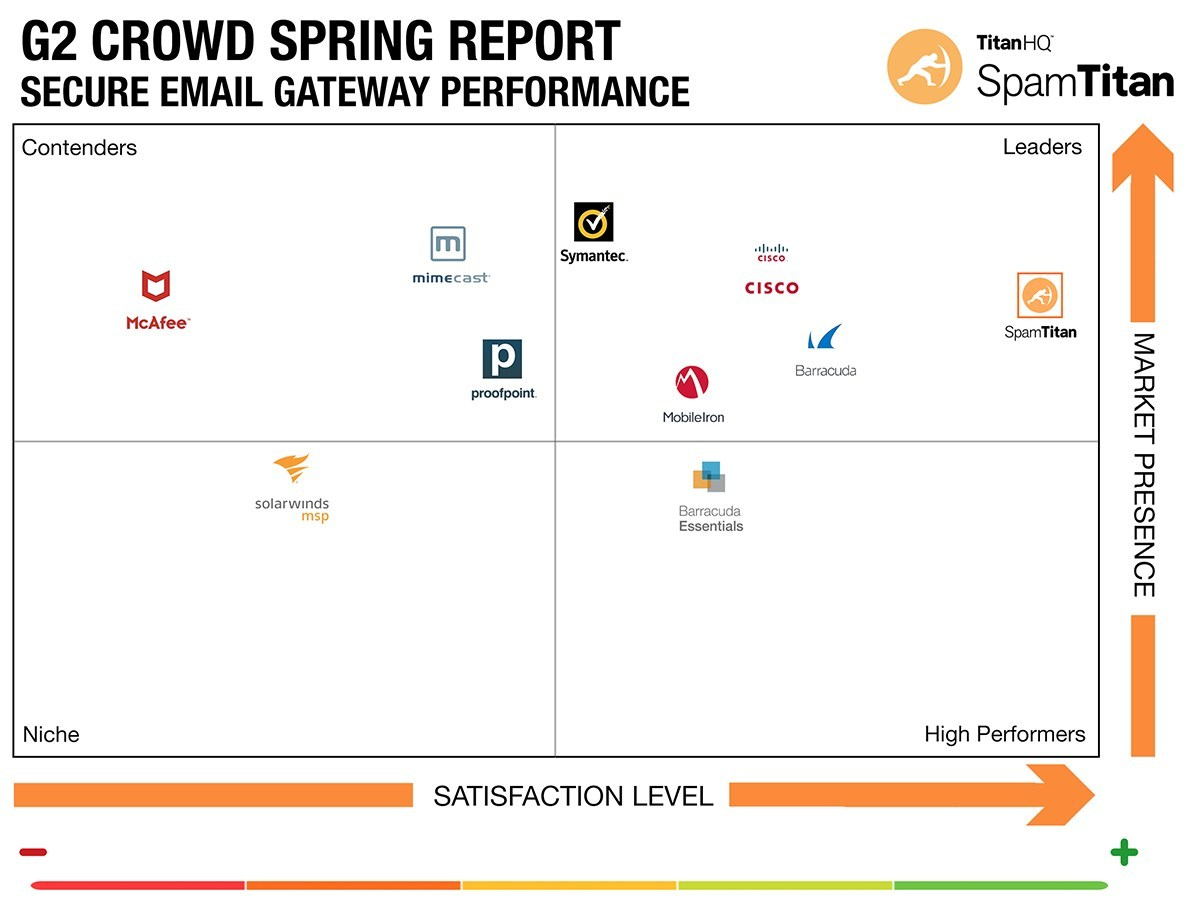 quality design 22219 187e5 TitanHQ the leader in business email security, today announced it has been  recognized as a leader in the G2 Crowd Grid  Spring 2019 Report for Email  ...