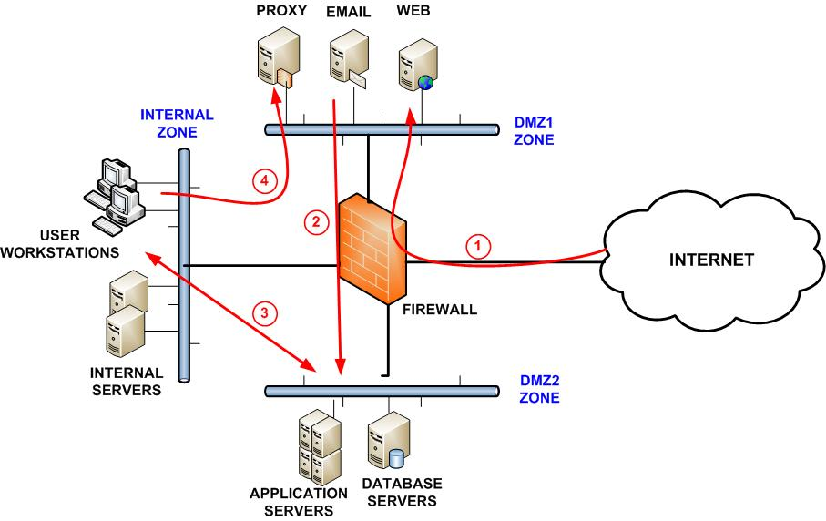 perimiter_security2 network segmentation best practices to improve security web filtering