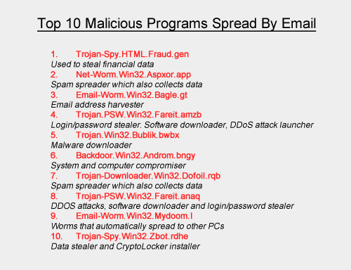top-10-malware-spread-by-email