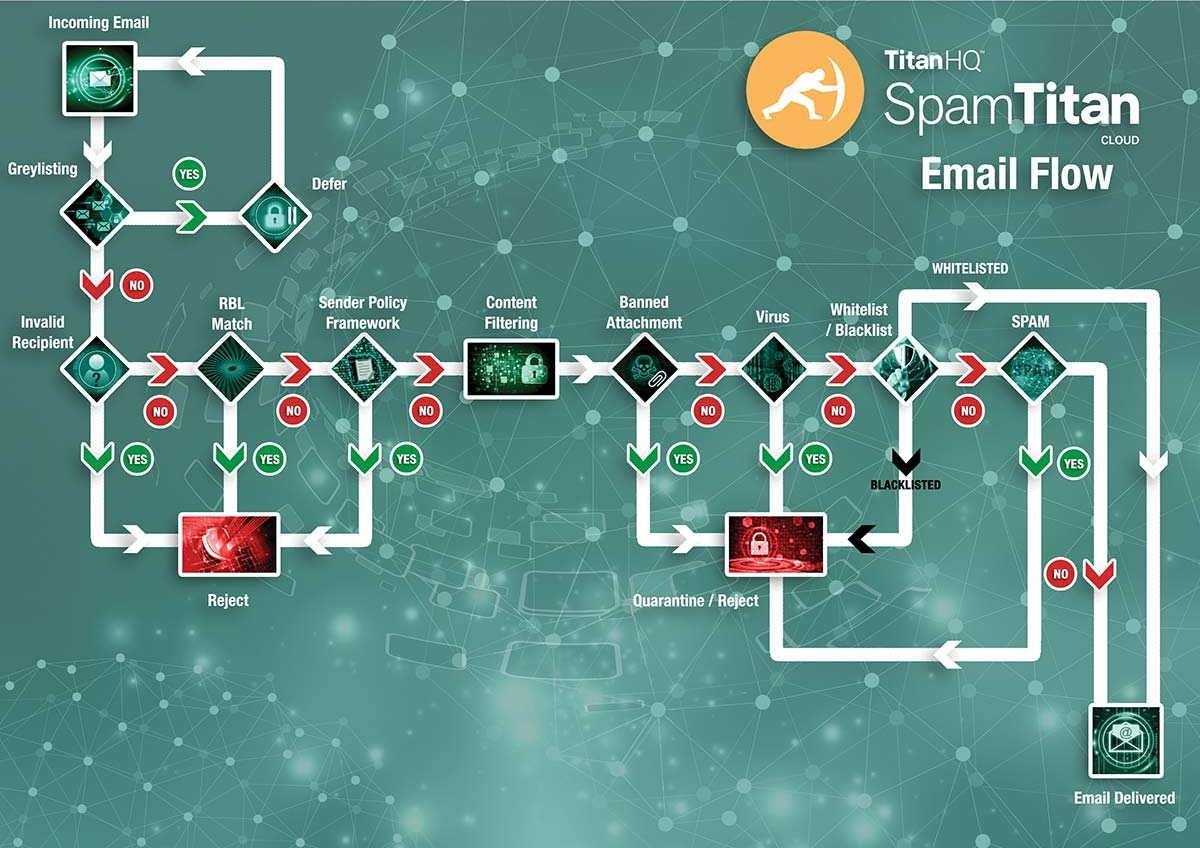 Email Flow for Spam Prevention