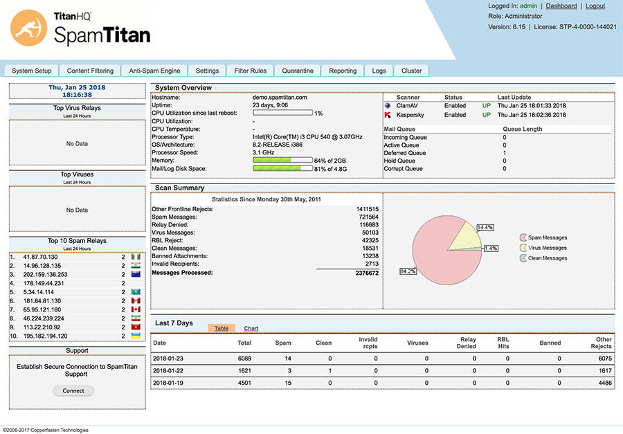 SpamTitan Email Spam Server Interface